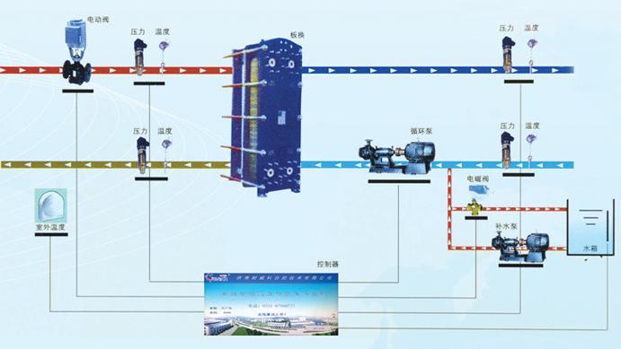 2 >根据二次网供水压力进行控制;  3 >可定时自动换泵,两台泵自动轮换